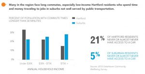 Hartford has a low median income, and low access to cars. Bicycles increase job access.