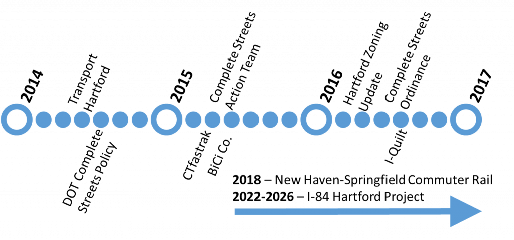 project_timeline_infrastructure_policy